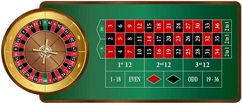 Mesa de ruleta americana