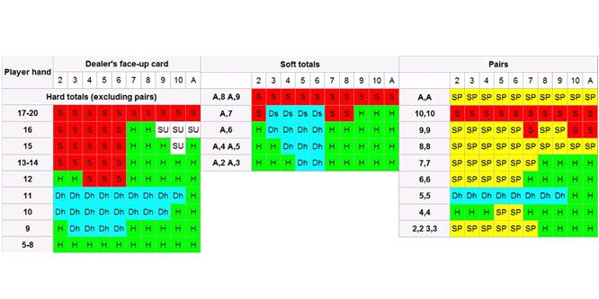 Consejos y estrategias de blackjack - Gráfico de valores manuales