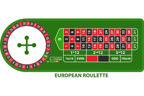 Roulette européenne et table