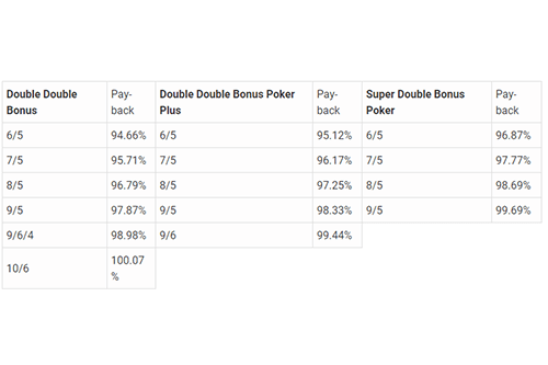 table de paiement bonus-poker