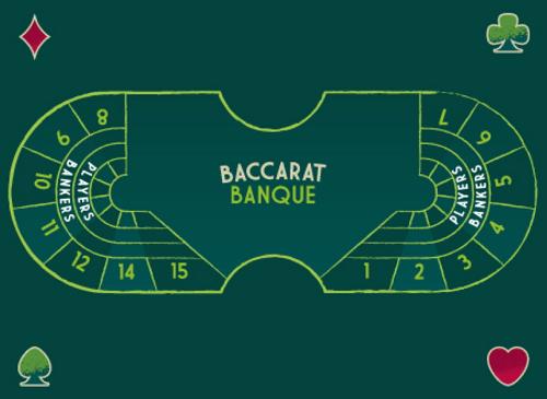 Comment jouer à la Banque Baccarat