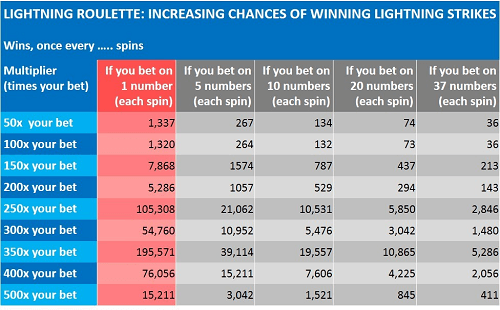 How Do You Play Lightning Roulette?