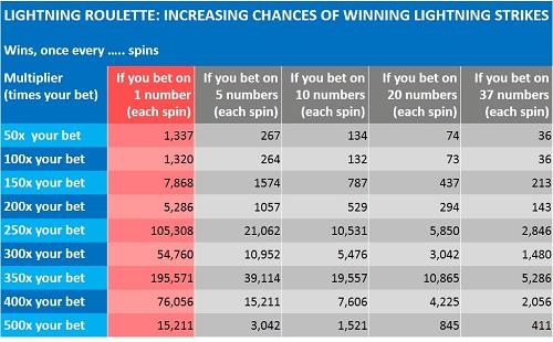 Wie spielst du Lightning Roulette?