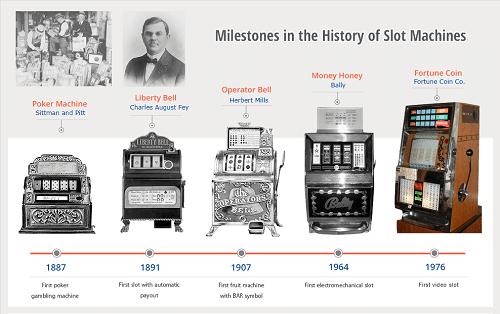 History of Slots