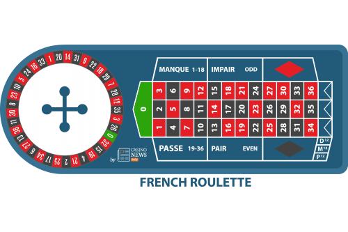 Illustration de roue de roulette française
