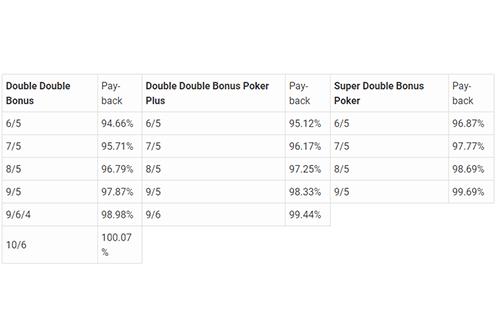 Bonus Poker Paytable