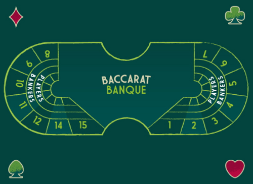 How to Play Banque Baccarat